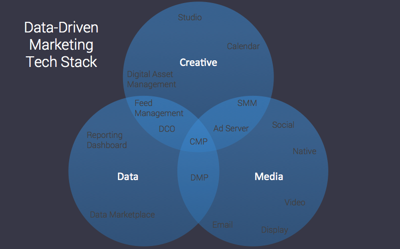 data driven marketing tech stack
